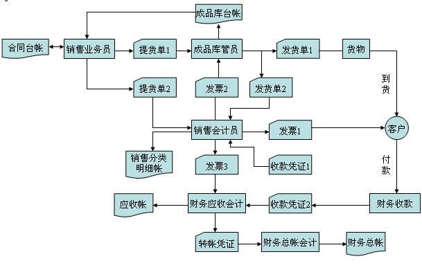 快递系统流程图结构图